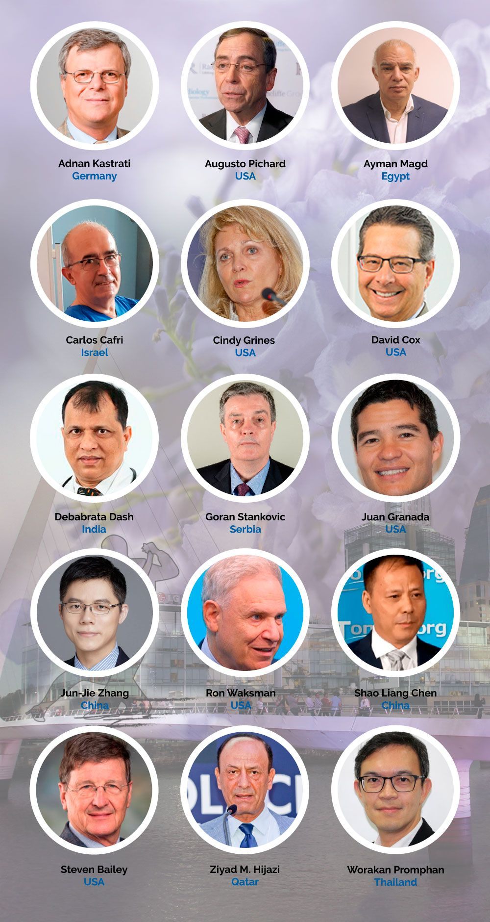 International Guests Faculties SOLACI-CACI 2020